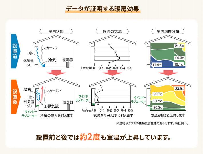 窓下ヒーターの暖房効果で冬の電気代を節約する